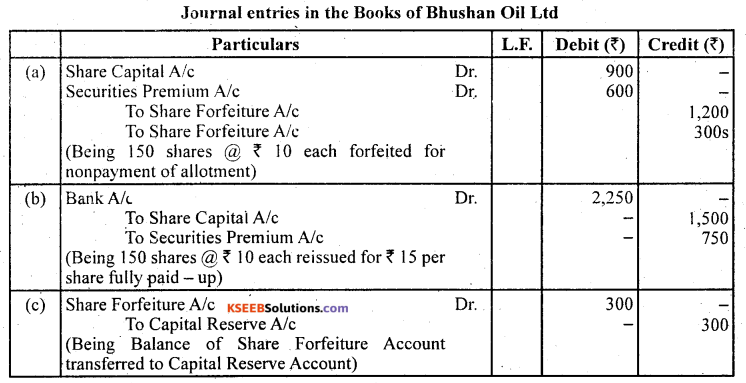 2nd PUC Accountancy Question Bank Chapter 1 Accounting for Share Capital - 71