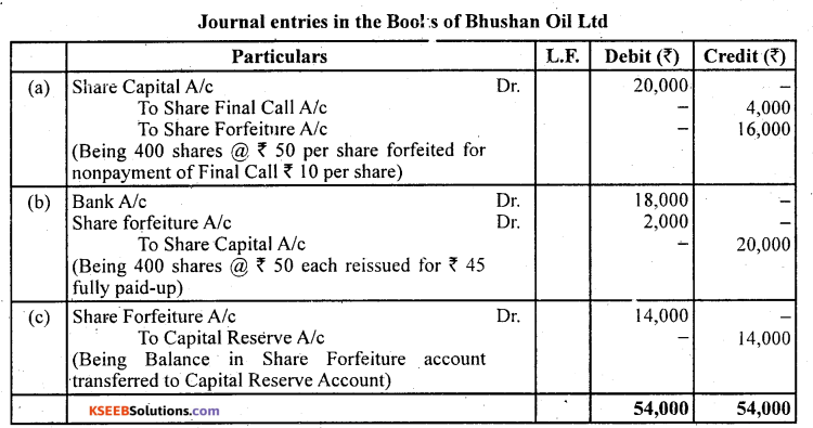 2nd PUC Accountancy Question Bank Chapter 1 Accounting for Share Capital - 72