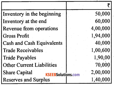 2nd PUC Accountancy Question Bank Chapter 5 Accounting Ratios - 67