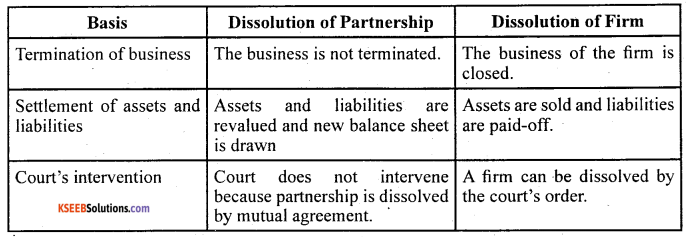 2nd PUC Accountancy Question Bank Chapter 5 Dissolution of Partnership Firm - 1