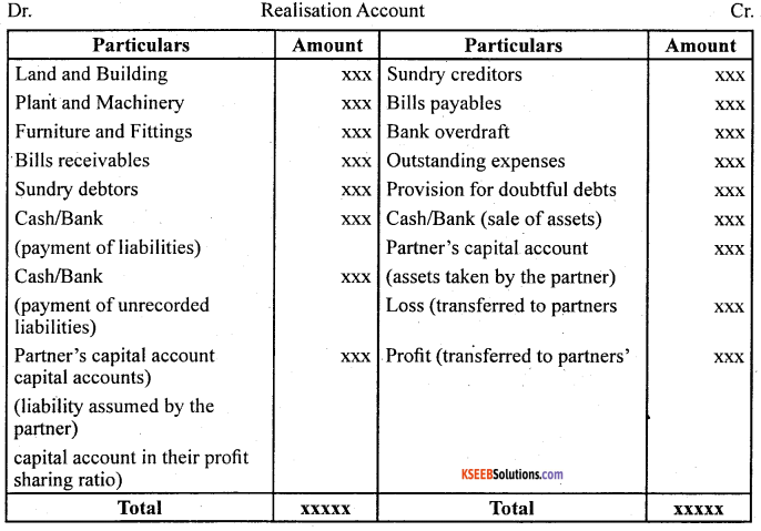 2nd PUC Accountancy Question Bank Chapter 5 Dissolution of Partnership Firm - 2