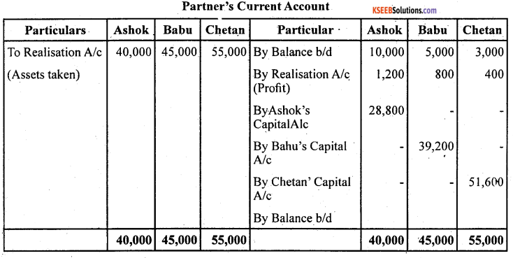 2nd PUC Accountancy Question Bank Chapter 5 Dissolution of Partnership Firm - 45