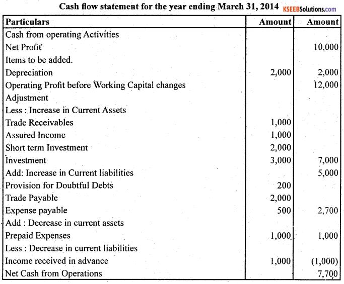 2nd PUC Accountancy Question Bank Chapter 6 Cash Flow Statement - 14