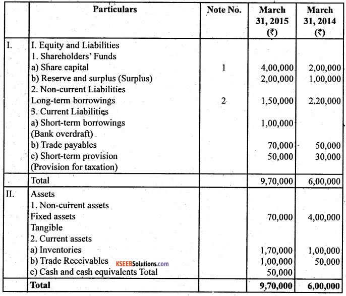 2nd PUC Accountancy Question Bank Chapter 6 Cash Flow Statement - 33