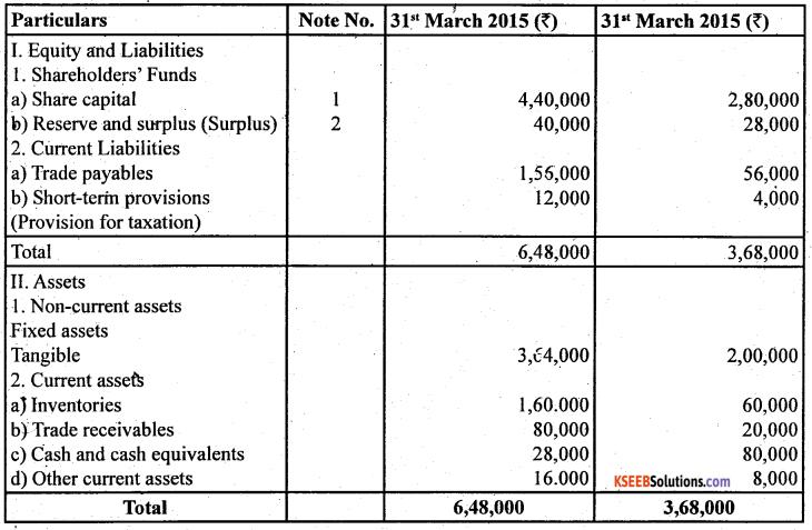 2nd PUC Accountancy Question Bank Chapter 6 Cash Flow Statement - 37