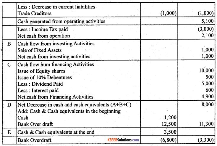 2nd PUC Accountancy Question Bank Chapter 6 Cash Flow Statement - 46