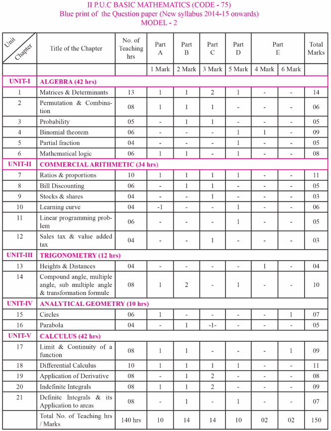 2nd PUC Basic Maths Blue Print of Model Question Paper 2