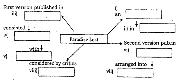 2nd PUC English Model Question Paper 2 with Answers image - 2