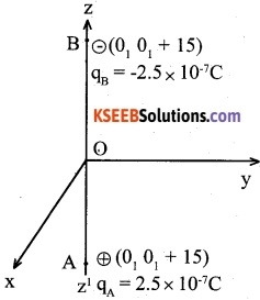 2nd PUC Physics Question Bank Chapter 1 Electric Charges and Fields 7