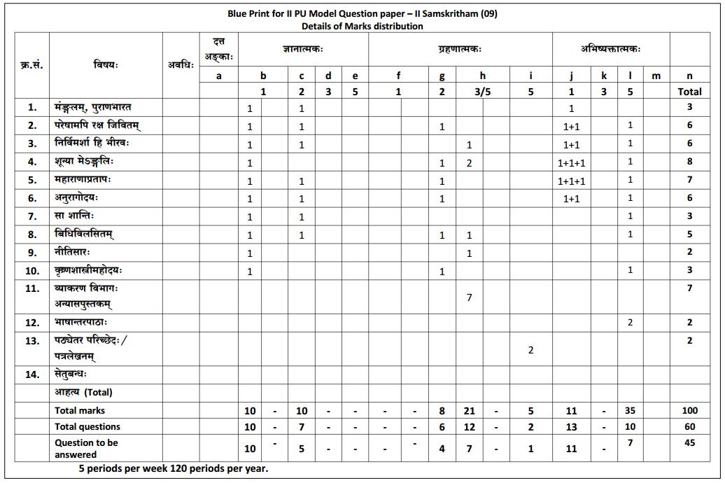 2nd PUC Sanskrit Blue Print of Model Question Paper 3