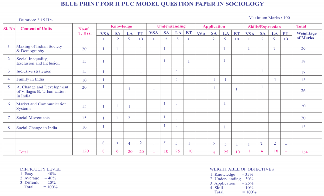 2nd PUC Sociology Blue Print of Model Question Paper