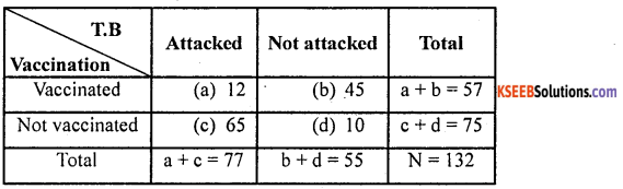 2nd PUC Statistics previous year Question paper june 2016 - 21