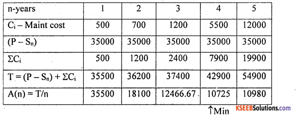 2nd PUC Statistics previous year Question paper june 2016 - 28