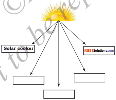 KSEEB Solutions for Class 5 EVS Chapter 13 Amazing Energy 2