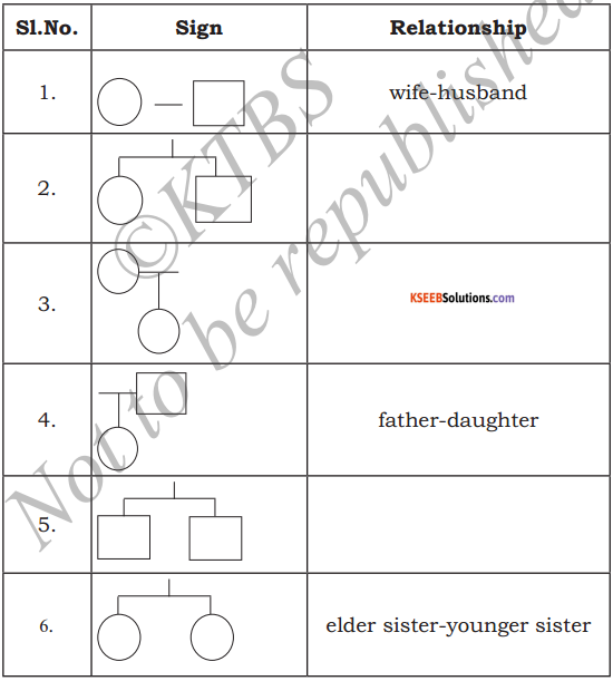 KSEEB Solutions for Class 5 EVS Chapter 2 My Family 3