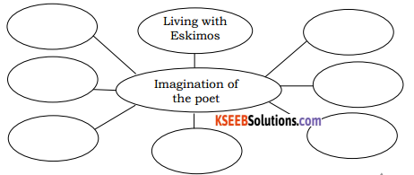 KSEEB Solutions for Class 8 English Poem Chapter 14 Imagination 1