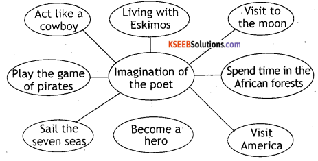 KSEEB Solutions for Class 8 English Poem Chapter 14 Imagination 2