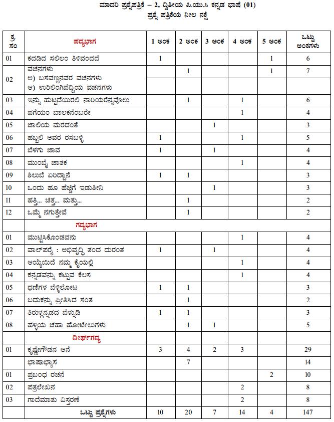 Karnataka 2nd PUC Kannada Blue Print of Model Question Paper 2
