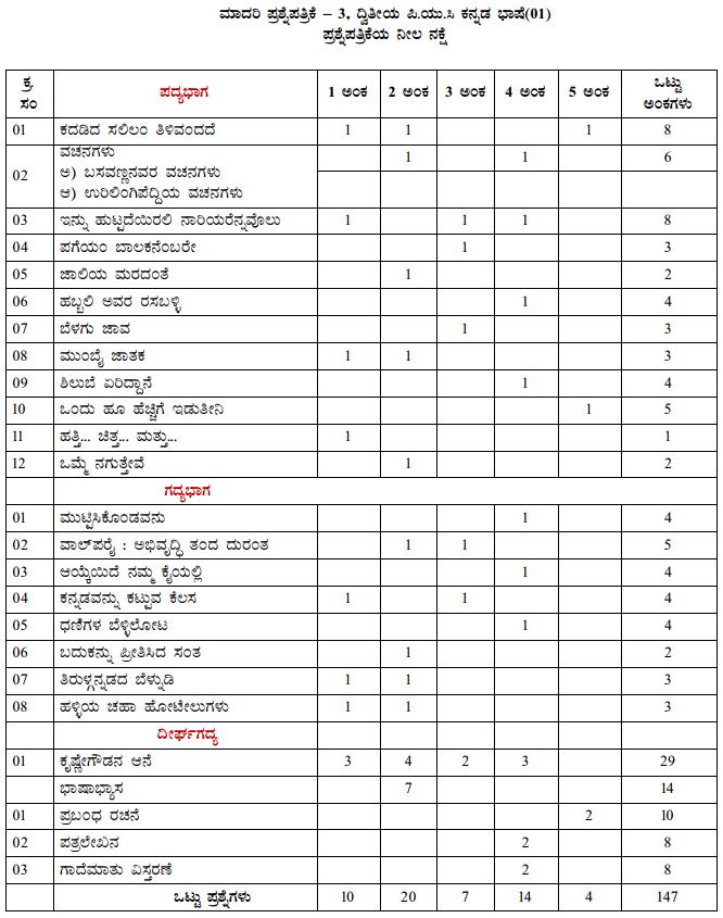 Karnataka 2nd PUC Kannada Blue Print of Model Question Paper 3