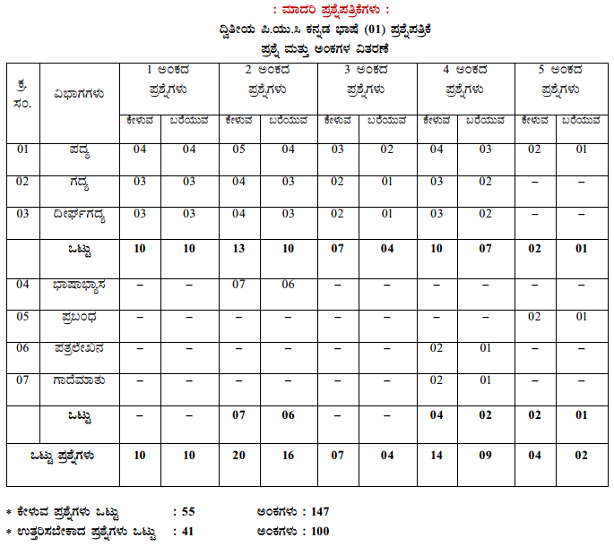 Karnataka 2nd PUC Kannada Blue Print of Model Question Paper