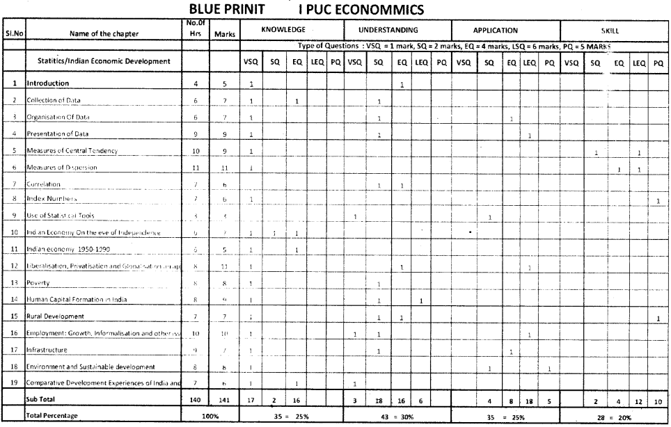 1st PUC Economics Blue Print of Model Question Paper