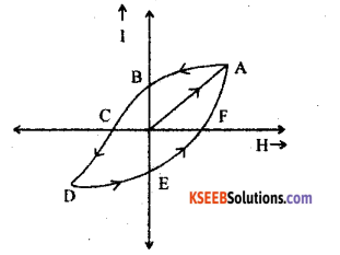 2nd PUC Physics Model Question Paper 1 with Answers 4