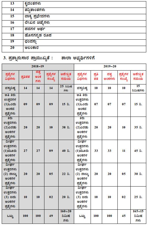 Karnataka SSLC Kannada Model Question Papers with Answers 1st Language 4