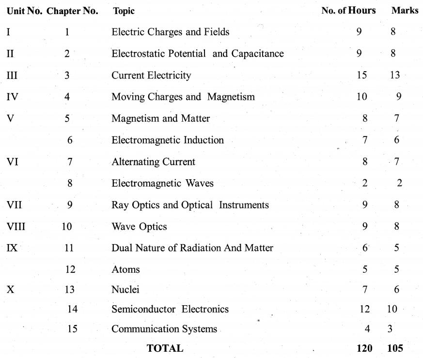 Karnataka 2nd PUC Physics Weightage to Content Subject Units