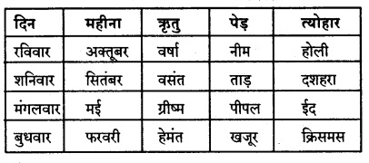 Karnataka Solutions for Class 8 Hindi वल्लरी Chapter 17 कबीर के दोहे 1