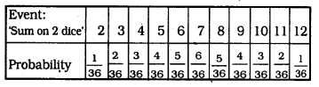 KSEEB SSLC Class 10 Maths Solutions Chapter 14 Probability Ex 14.1 Q 22.9
