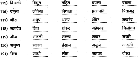 1st PUC Hindi Workbook Answers व्याकरण पर्यायवाची समानार्थी शब्द 12