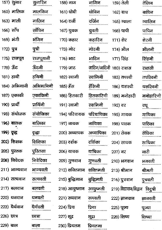 1st PUC Hindi Workbook Answers व्याकरण लिंग 4