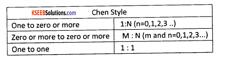 2nd PUC Computer Science Model Question Paper 2 with Answers 14