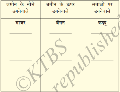 KSEEB Solutions for Class 7 Hindi Chapter 7 रसोईघर 2